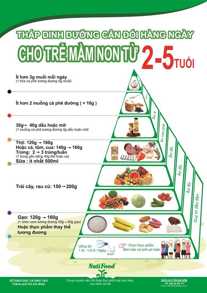 Tháp dinh dưỡng cho trẻ